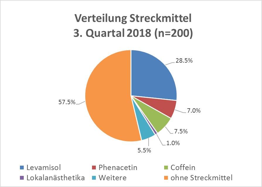 Kokain_Grafik_drittes_Quartal_2018